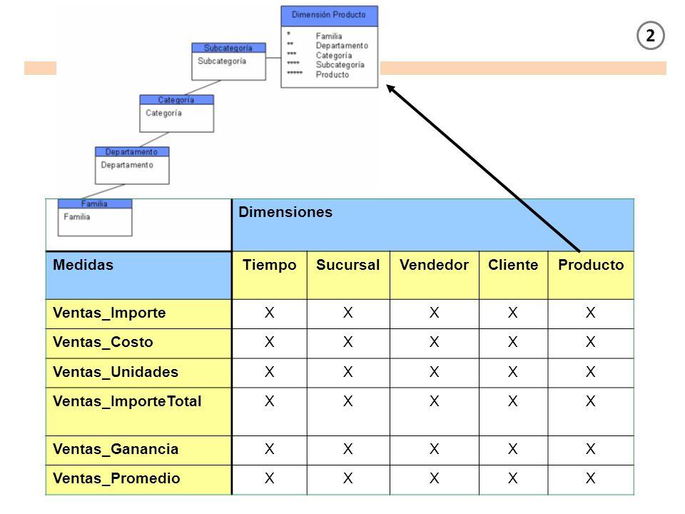 2 Dimensiones Medidas Tiempo Sucursal Vendedor Cliente Producto