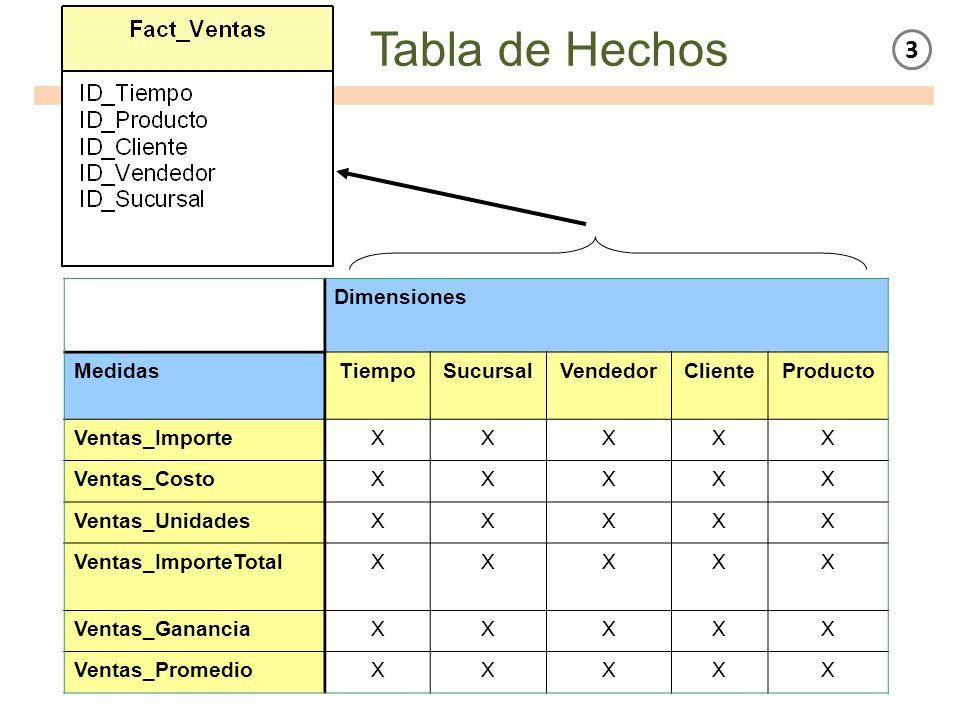 Tabla de Hechos 3 Dimensiones Medidas Tiempo Sucursal Vendedor Cliente