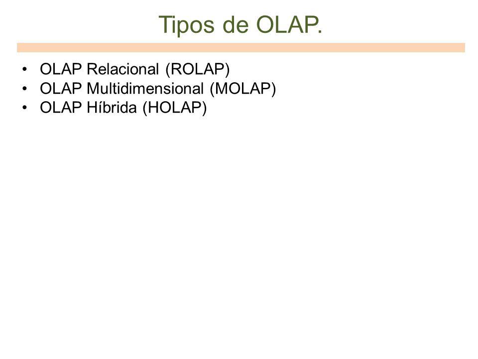 Tipos de OLAP. OLAP Relacional (ROLAP) OLAP Multidimensional (MOLAP)