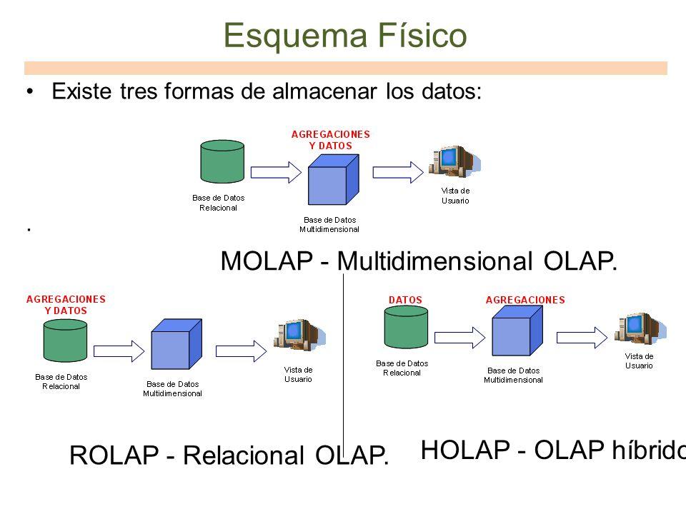 Esquema Físico MOLAP - Multidimensional OLAP. HOLAP - OLAP híbrido