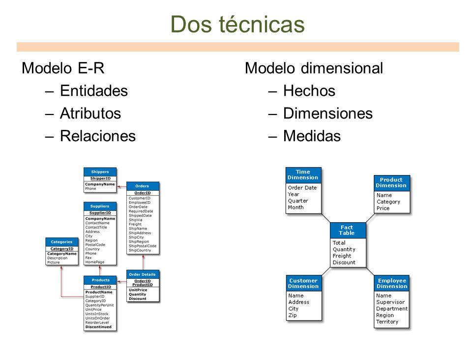 Dos técnicas Modelo E-R Entidades Atributos Relaciones