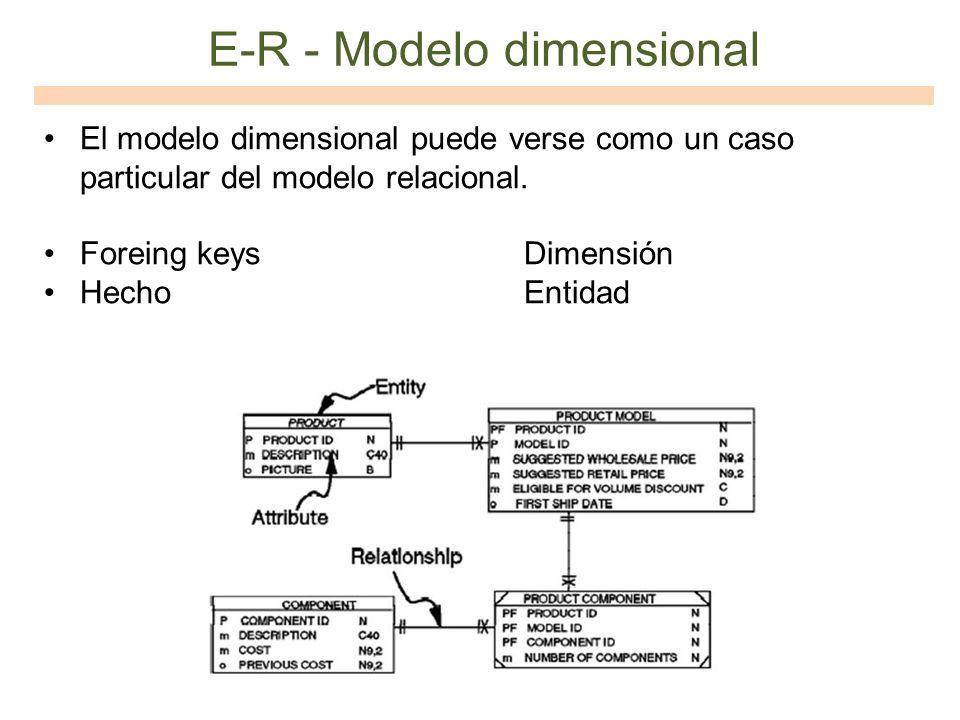 E-R - Modelo dimensional