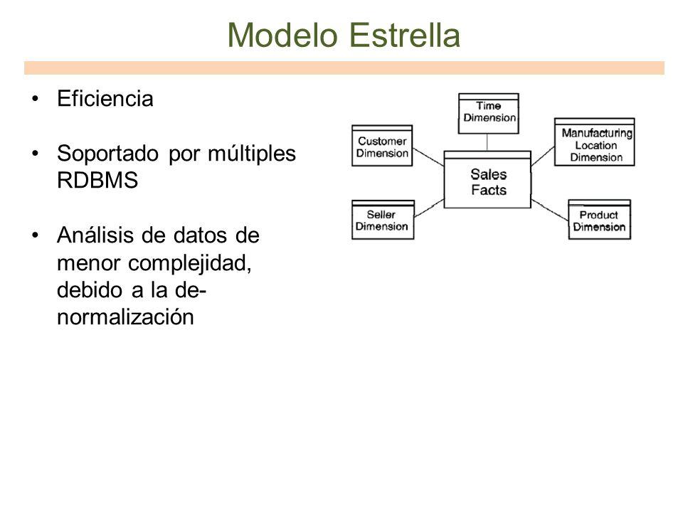 Modelo Estrella Eficiencia Soportado por múltiples RDBMS