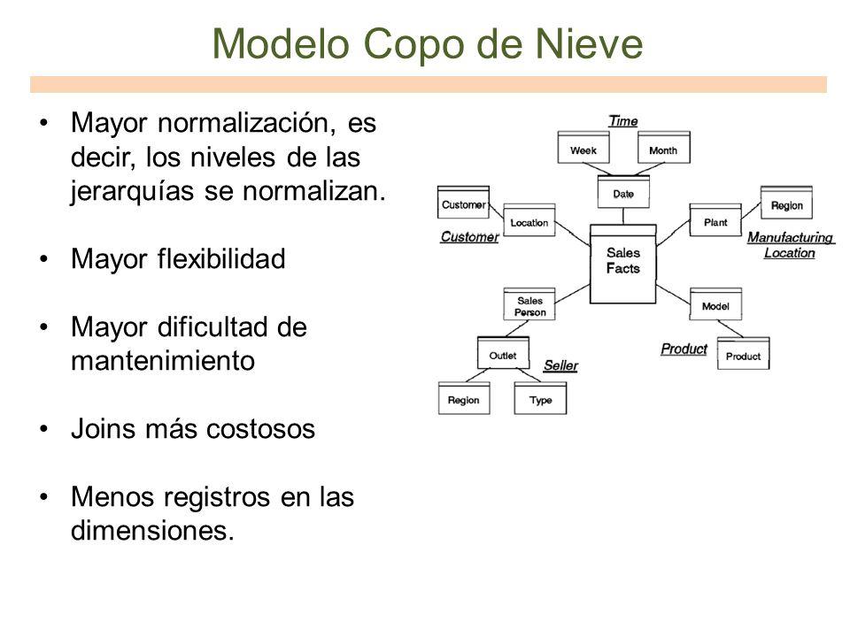 Modelo Copo de Nieve Mayor normalización, es decir, los niveles de las jerarquías se normalizan. Mayor flexibilidad.