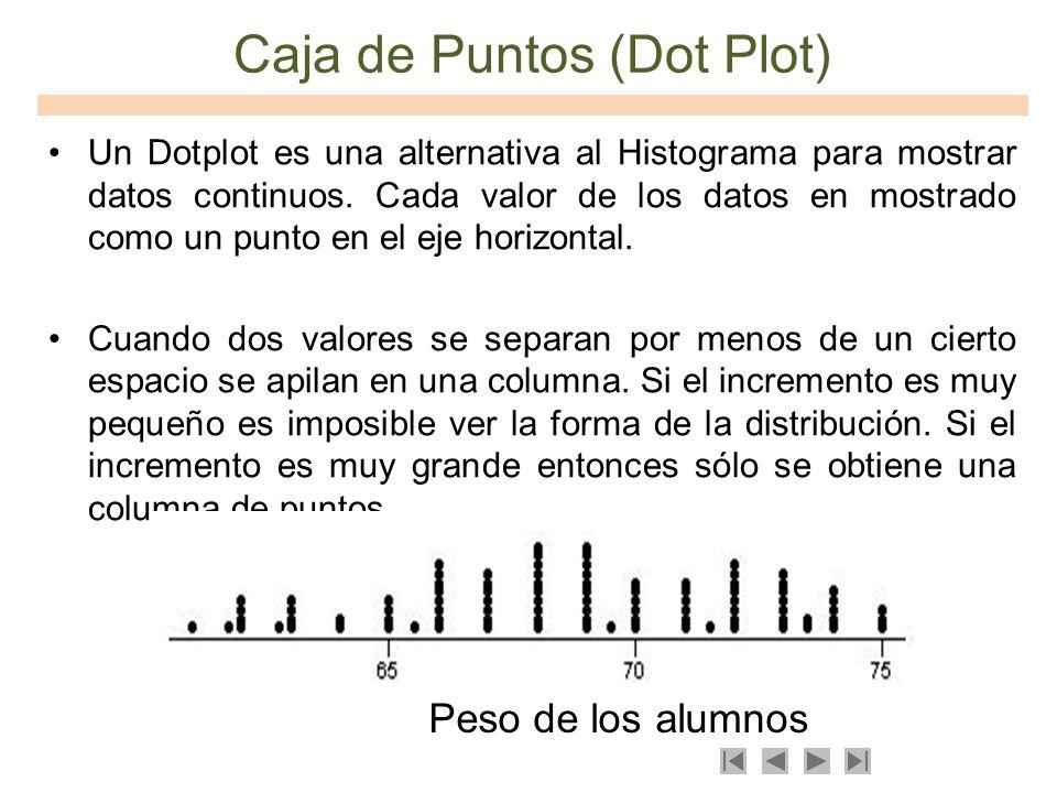 Caja de Puntos (Dot Plot)
