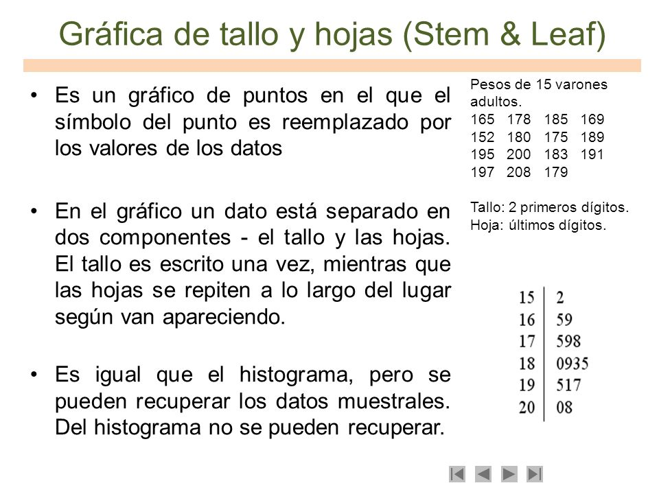 Gráfica de tallo y hojas (Stem & Leaf)