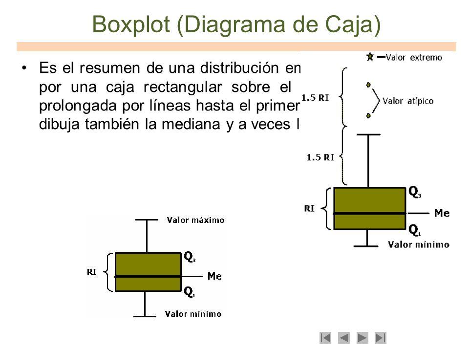 Boxplot (Diagrama de Caja)