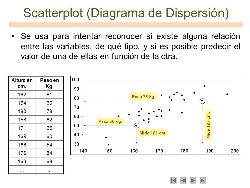 Scatterplot (Diagrama de Dispersión)