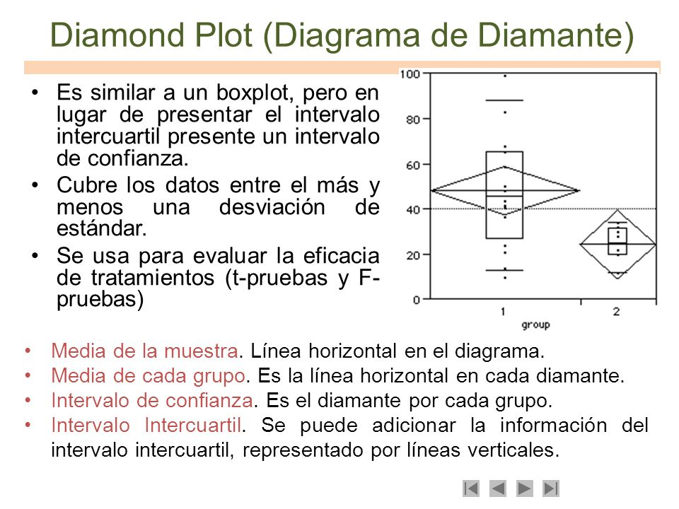 Diamond Plot (Diagrama de Diamante)
