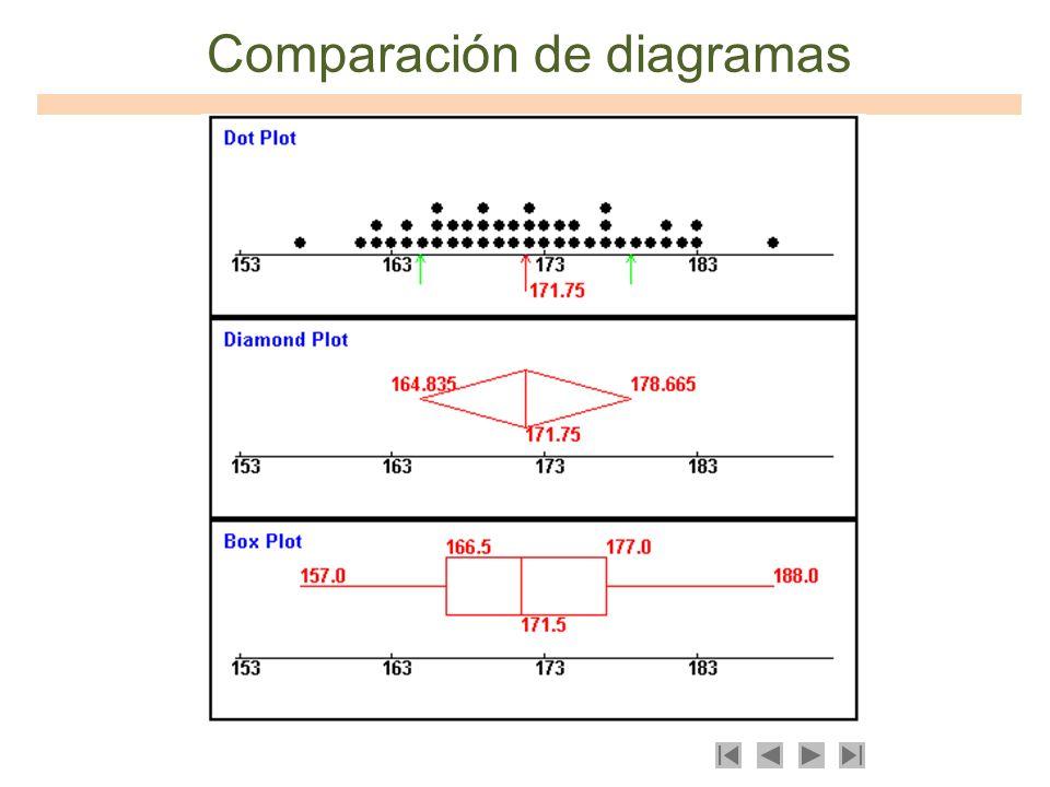 Comparación de diagramas