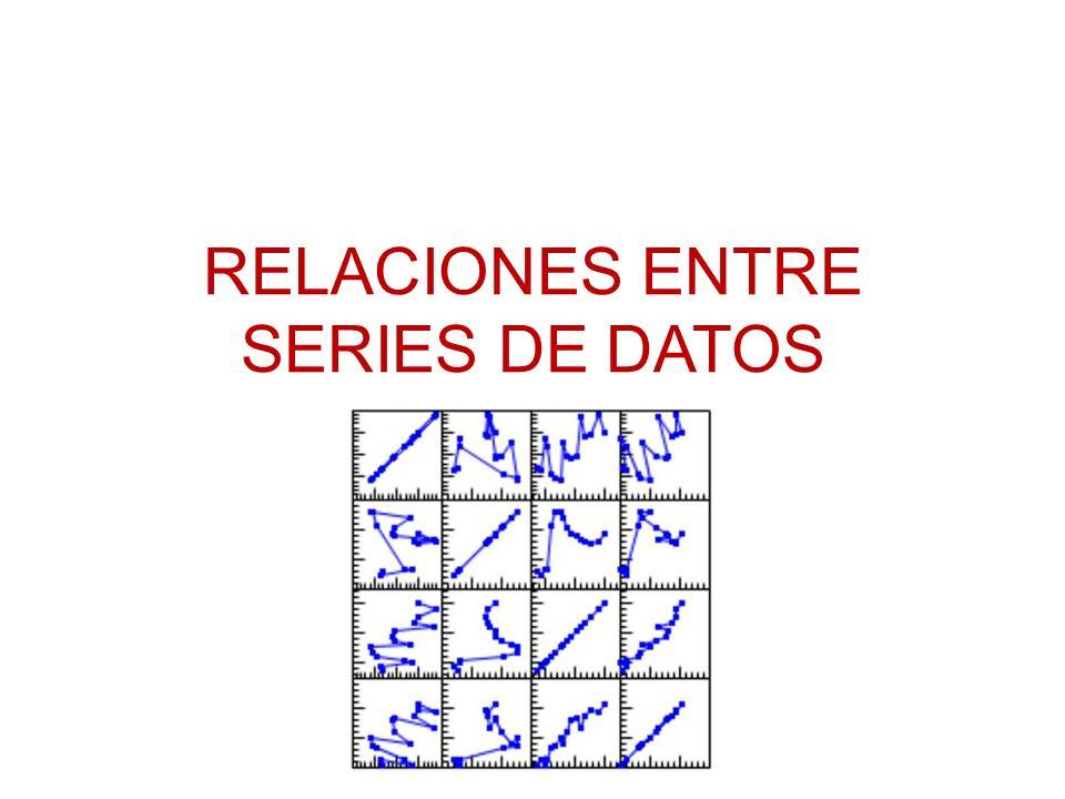 RELACIONES ENTRE SERIES DE DATOS
