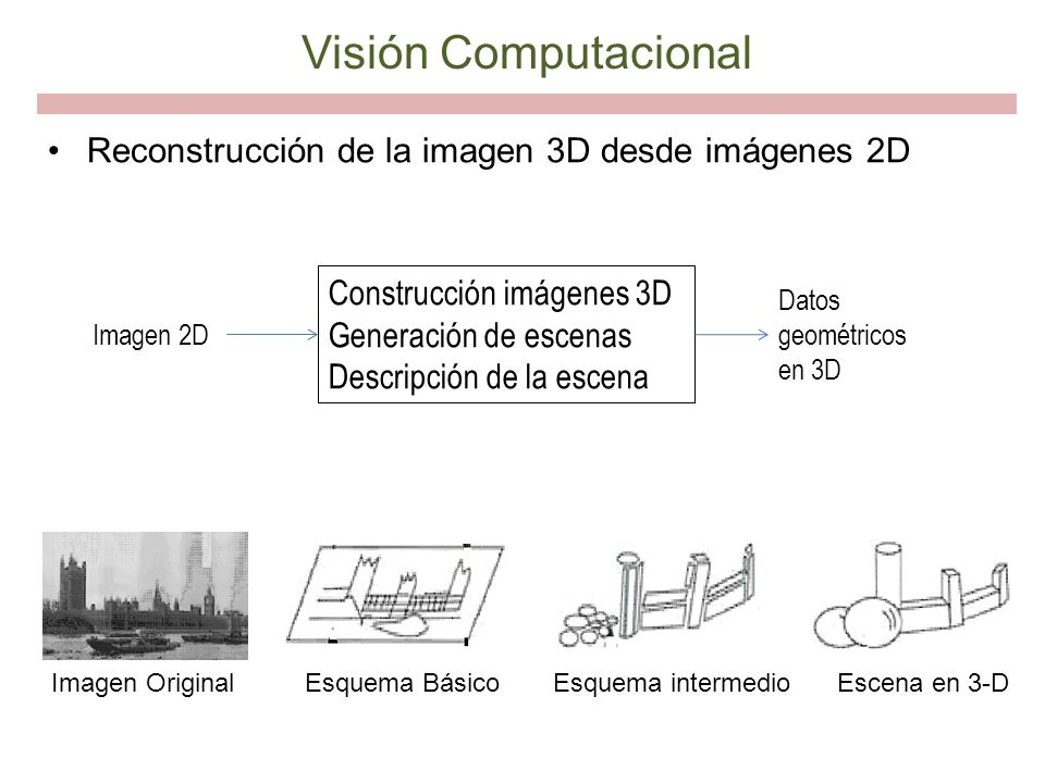 Visión Computacional Reconstrucción de la imagen 3D desde imágenes 2D