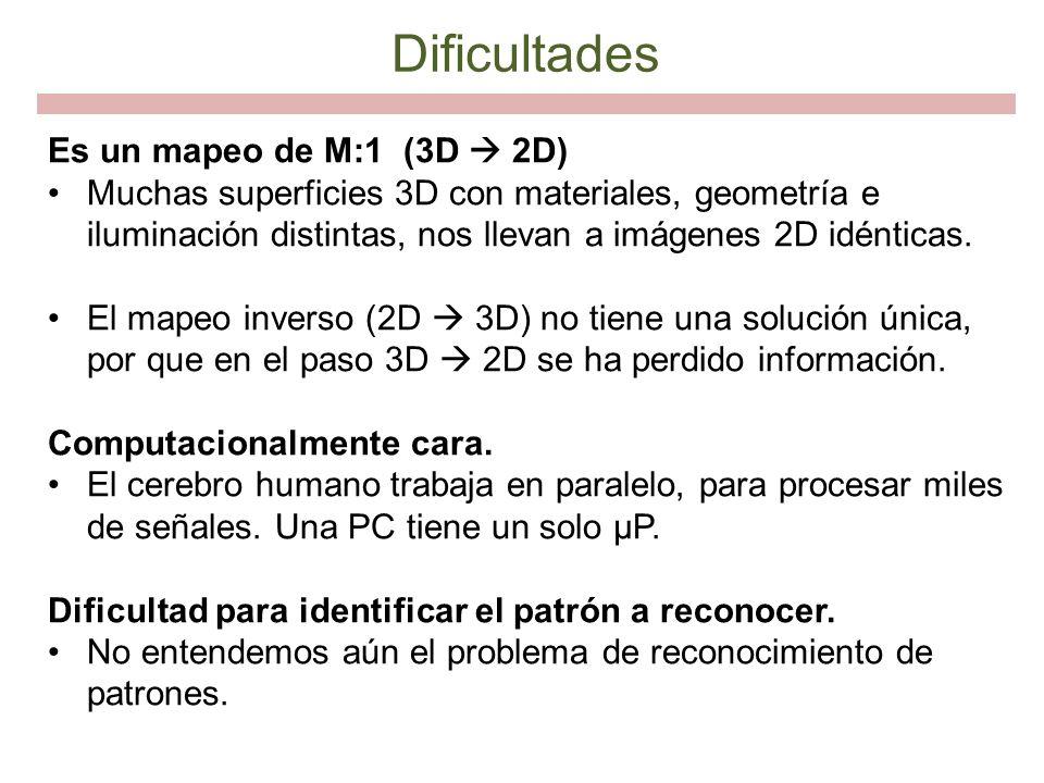 Dificultades Es un mapeo de M:1 (3D  2D)