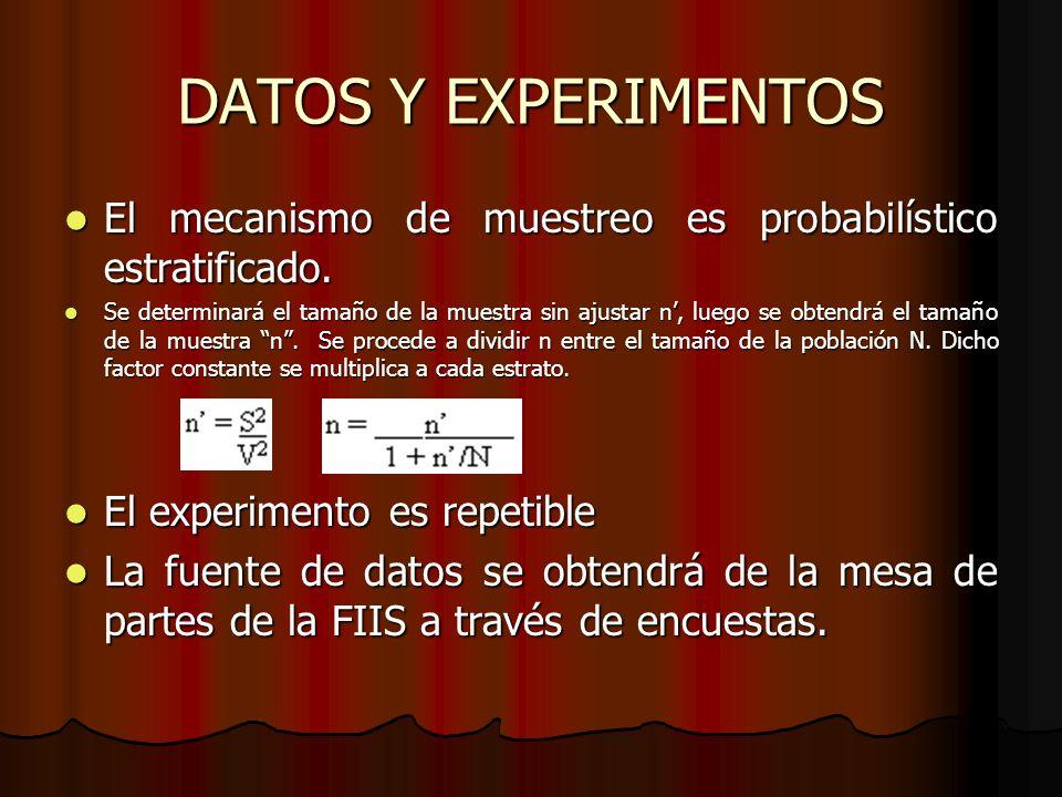 DATOS Y EXPERIMENTOS El mecanismo de muestreo es probabilístico estratificado.