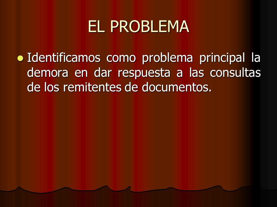 EL PROBLEMA Identificamos como problema principal la demora en dar respuesta a las consultas de los remitentes de documentos.