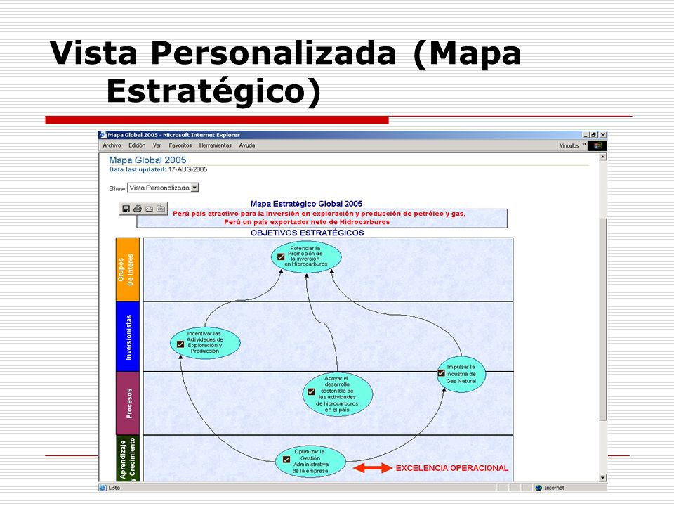 Vista Personalizada (Mapa Estratégico)