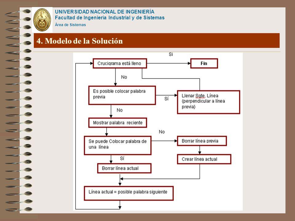 4. Modelo de la Solución