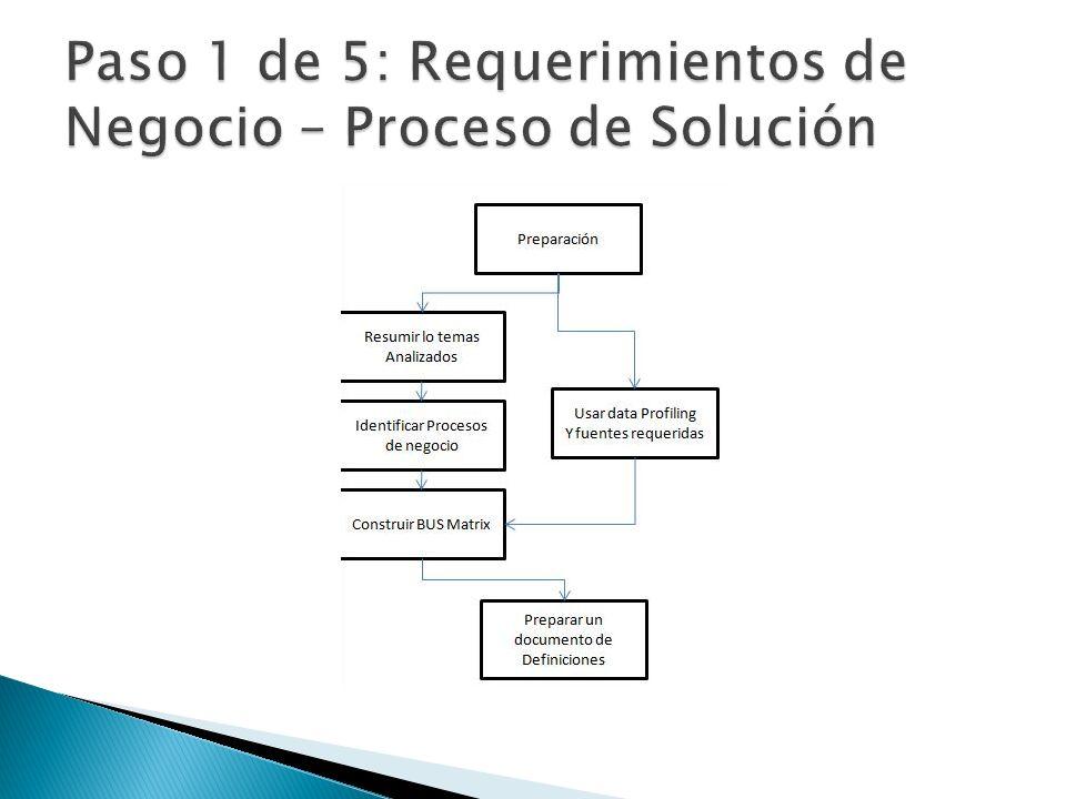 Paso 1 de 5: Requerimientos de Negocio – Proceso de Solución
