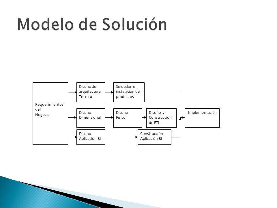 Modelo de Solución Requerimientos del Negocio