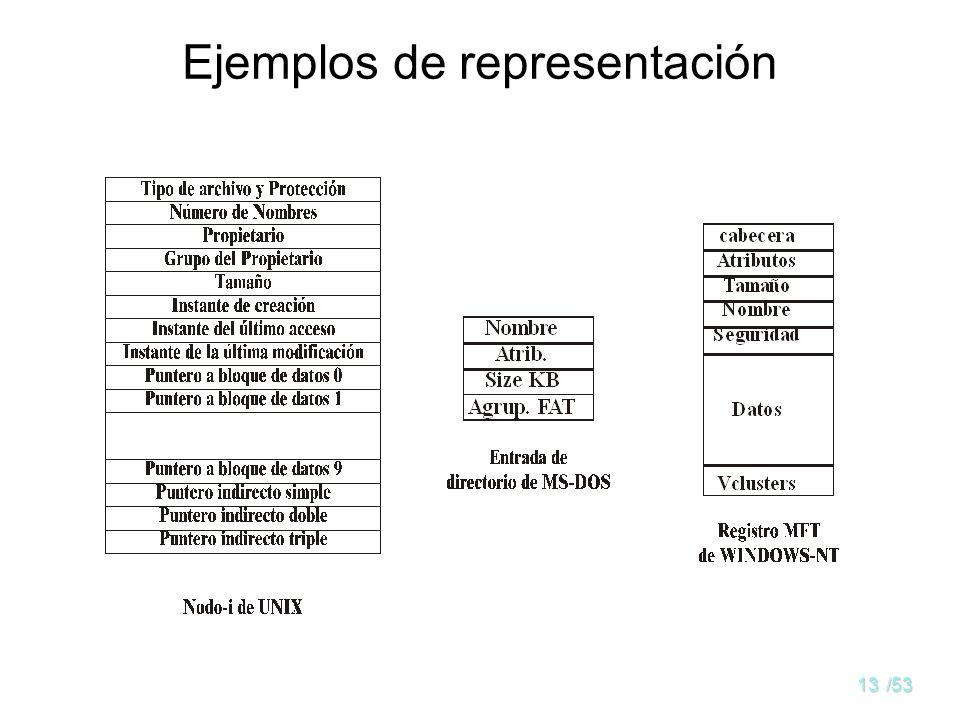 Ejemplos de representación