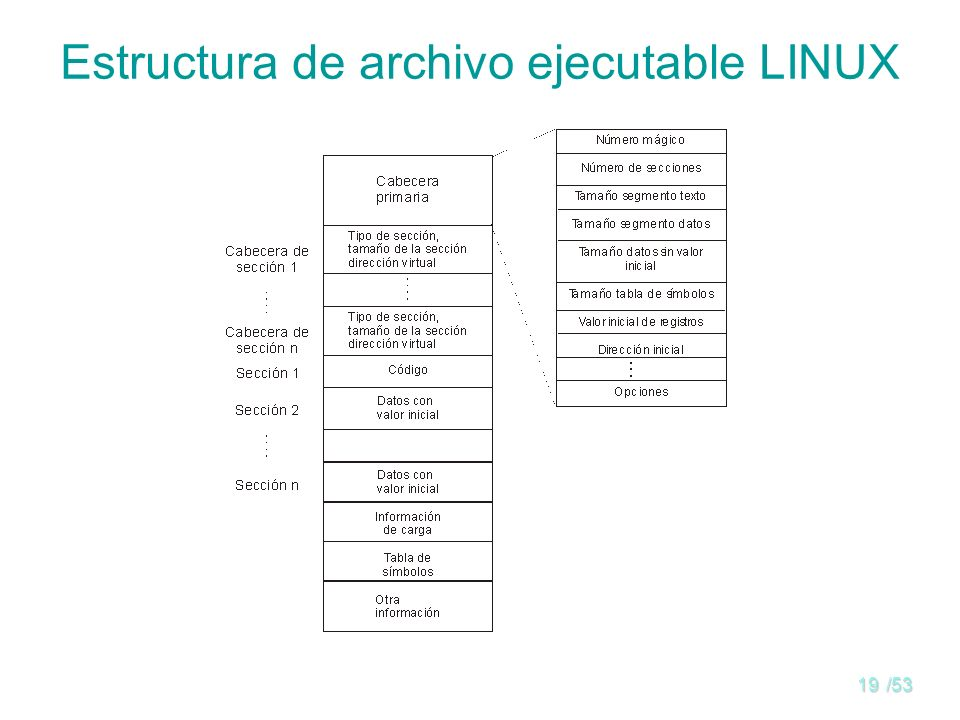 Estructura de archivo ejecutable LINUX