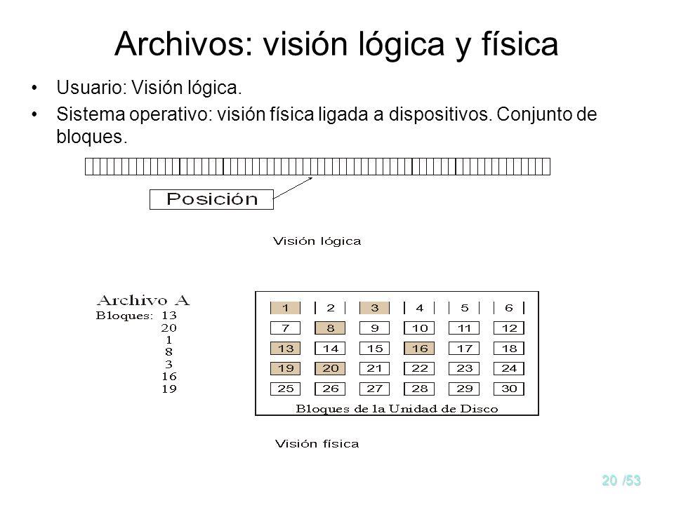 Archivos: visión lógica y física