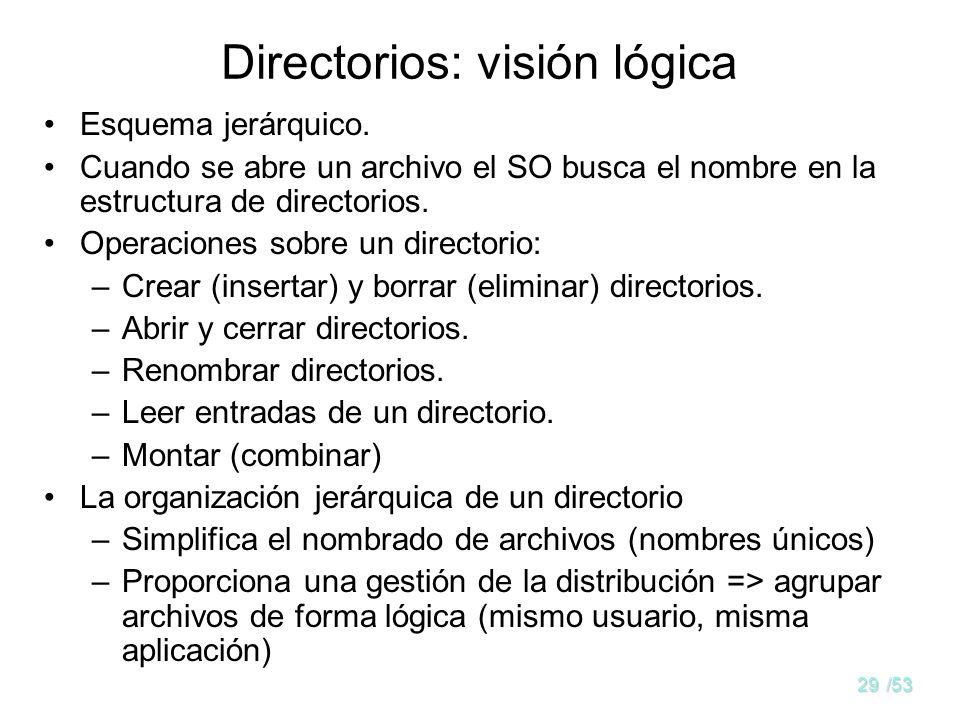 Directorios: visión lógica