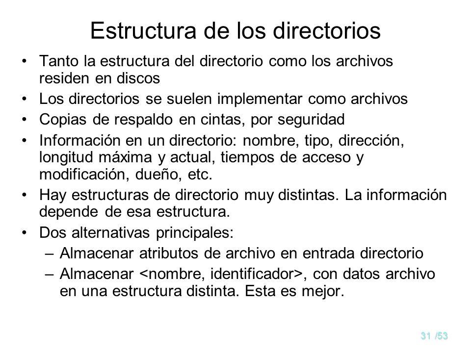 Estructura de los directorios