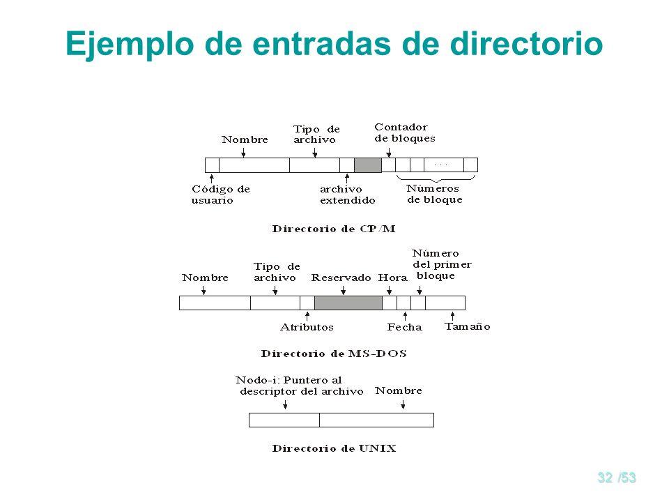 Ejemplo de entradas de directorio