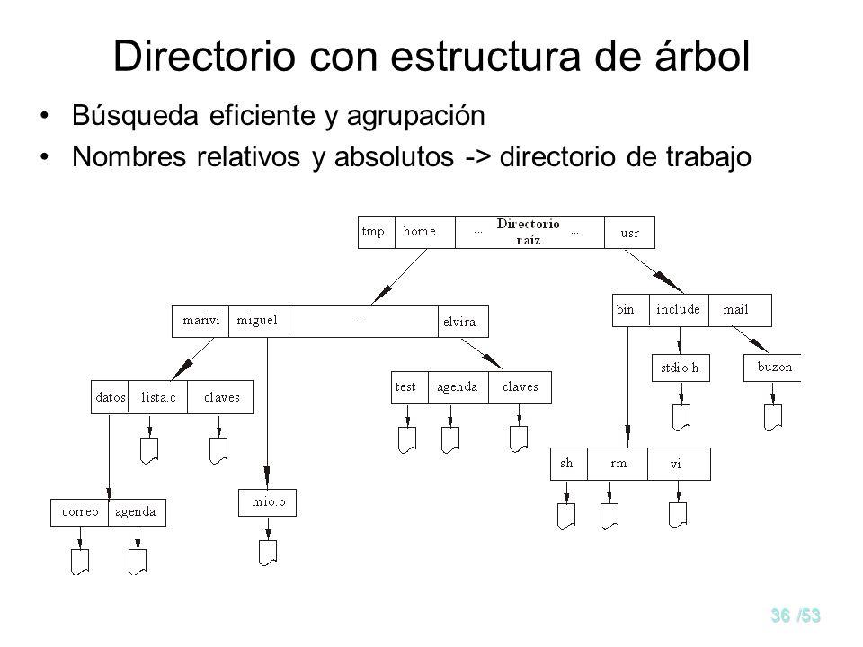 Directorio con estructura de árbol