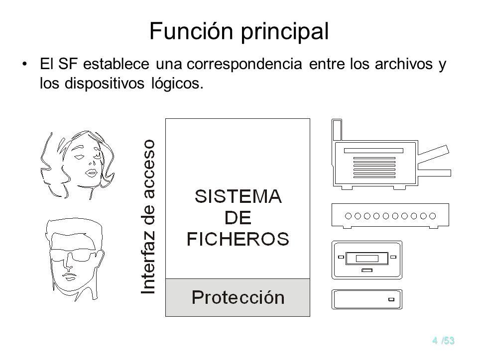 Función principal El SF establece una correspondencia entre los archivos y los dispositivos lógicos.