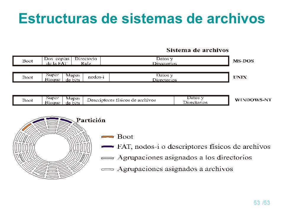 Estructuras de sistemas de archivos