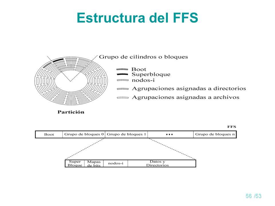 Estructura del FFS