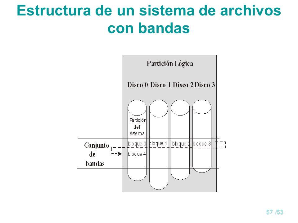 Estructura de un sistema de archivos con bandas
