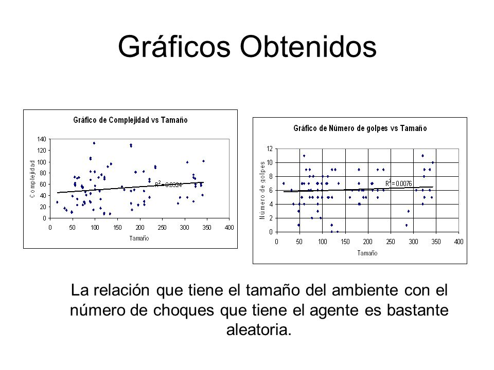 Gráficos Obtenidos La relación que tiene el tamaño del ambiente con el número de choques que tiene el agente es bastante aleatoria.