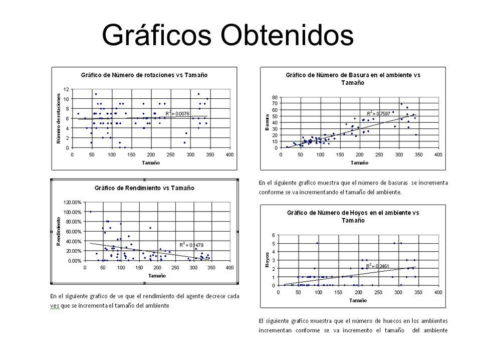 Gráficos Obtenidos