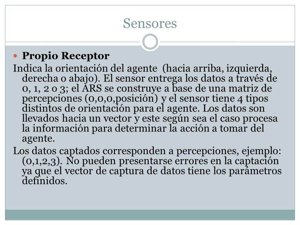Sensores Propio Receptor