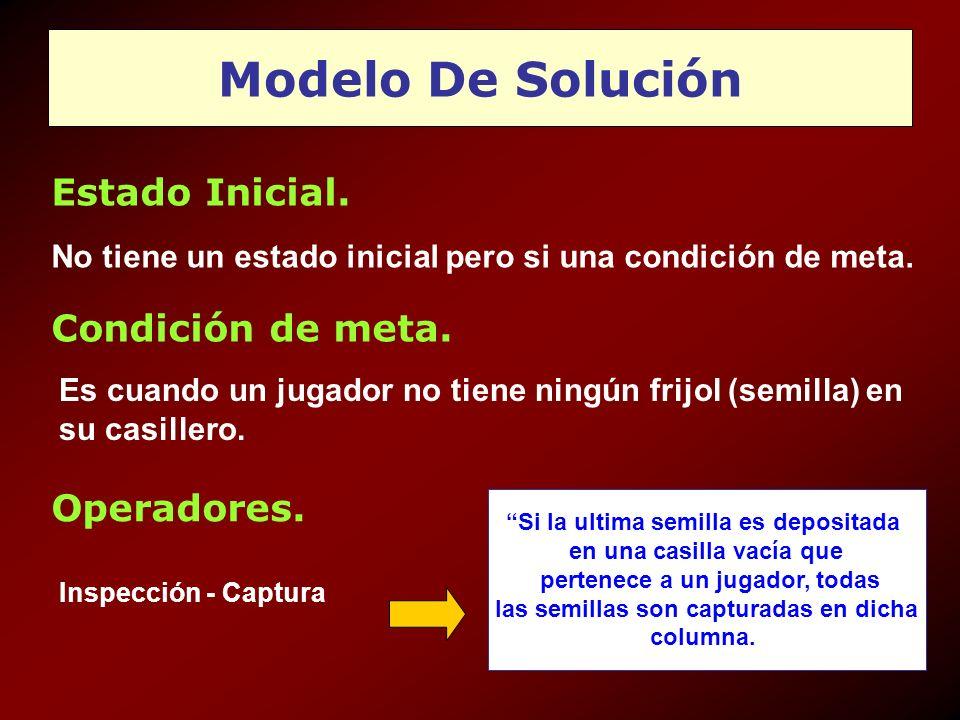 Modelo De Solución Estado Inicial. Condición de meta. Operadores.