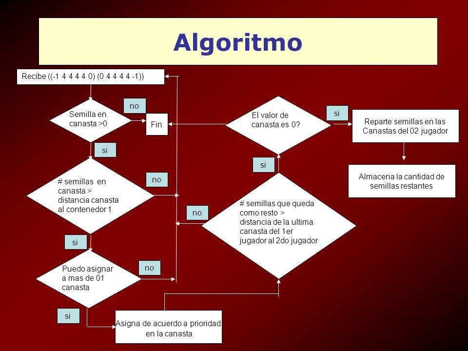 Algoritmo Recibe ((-1 4 4 4 4 0) (0 4 4 4 4 -1)) no