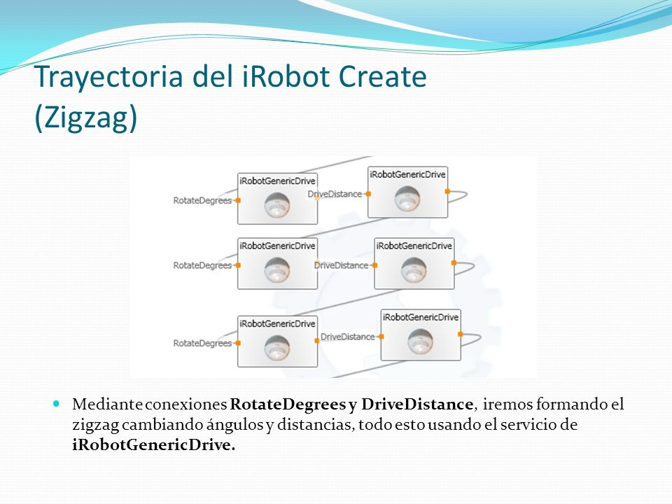Trayectoria del iRobot Create (Zigzag)