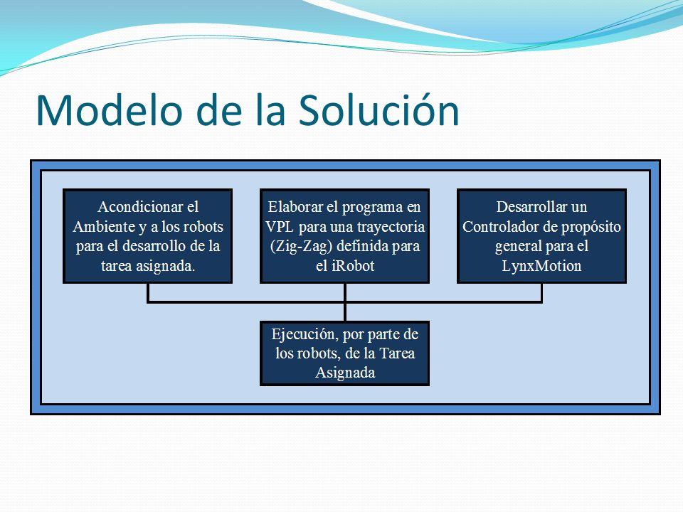 Modelo de la Solución