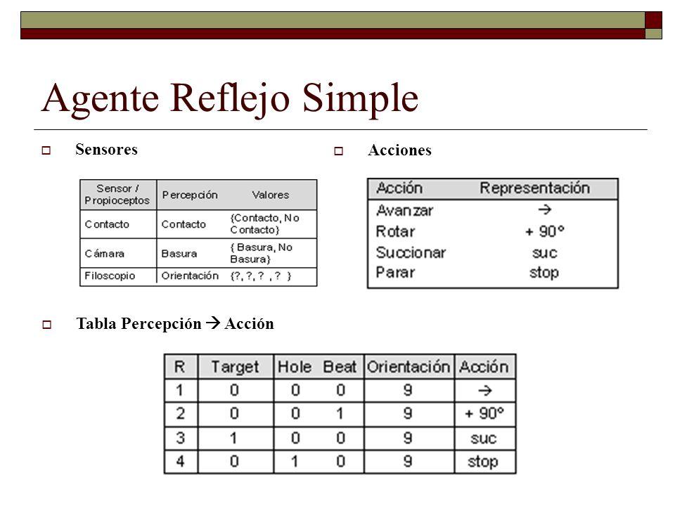 Agente Reflejo Simple Sensores Acciones Tabla Percepción  Acción