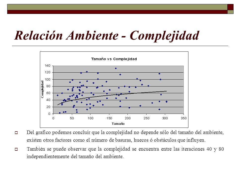 Relación Ambiente - Complejidad