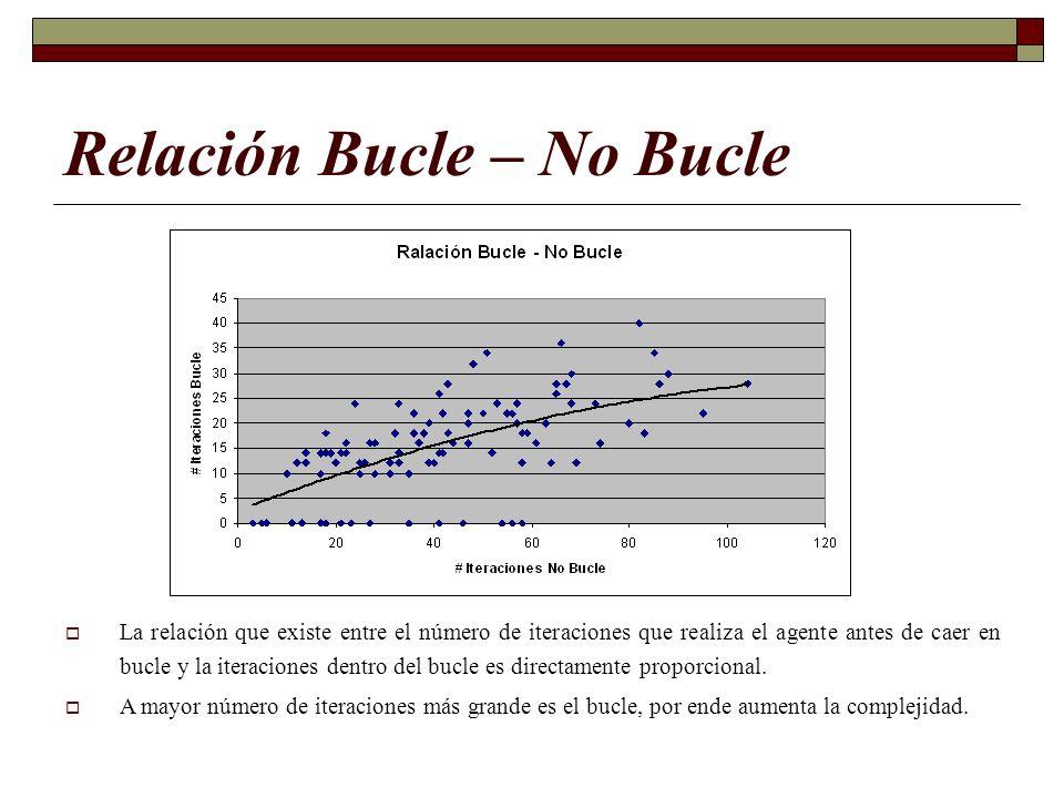 Relación Bucle – No Bucle