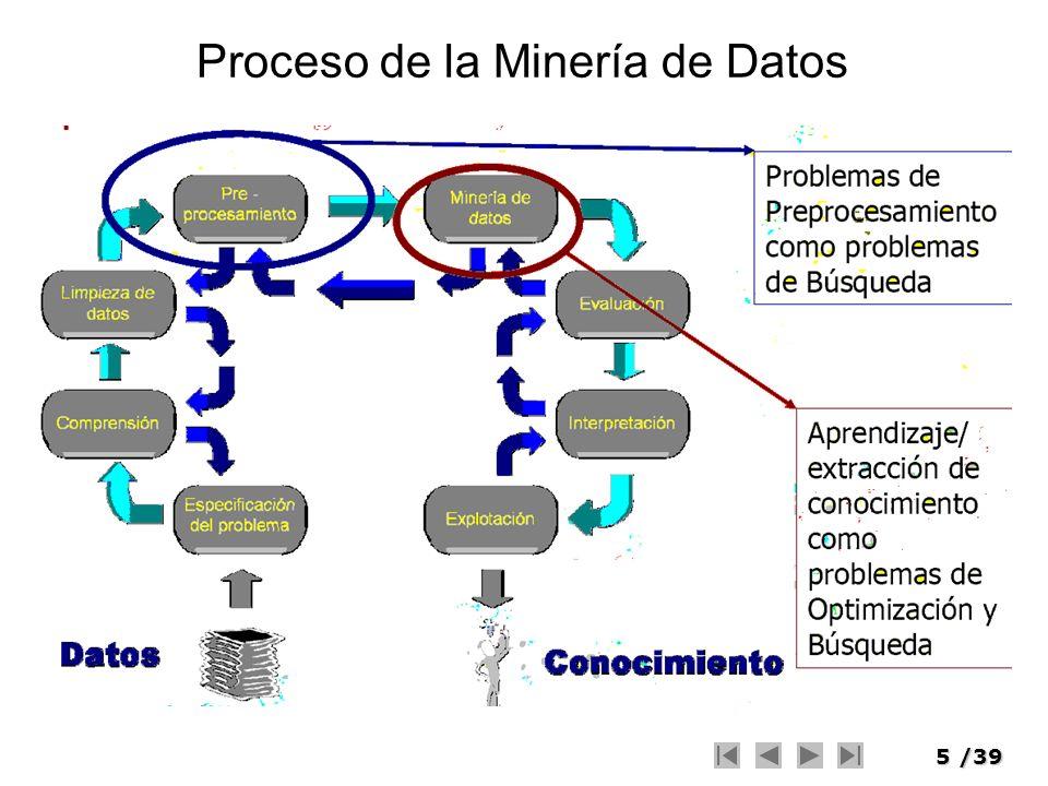 Proceso de la Minería de Datos