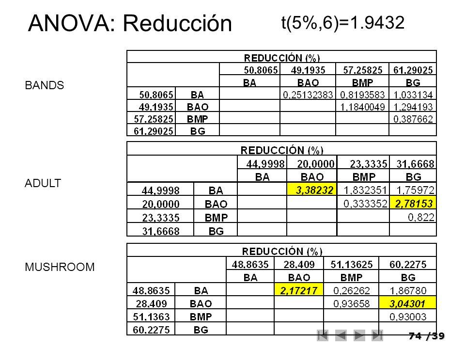 ANOVA: Reducción t(5%,6)=1.9432 BANDS ADULT MUSHROOM