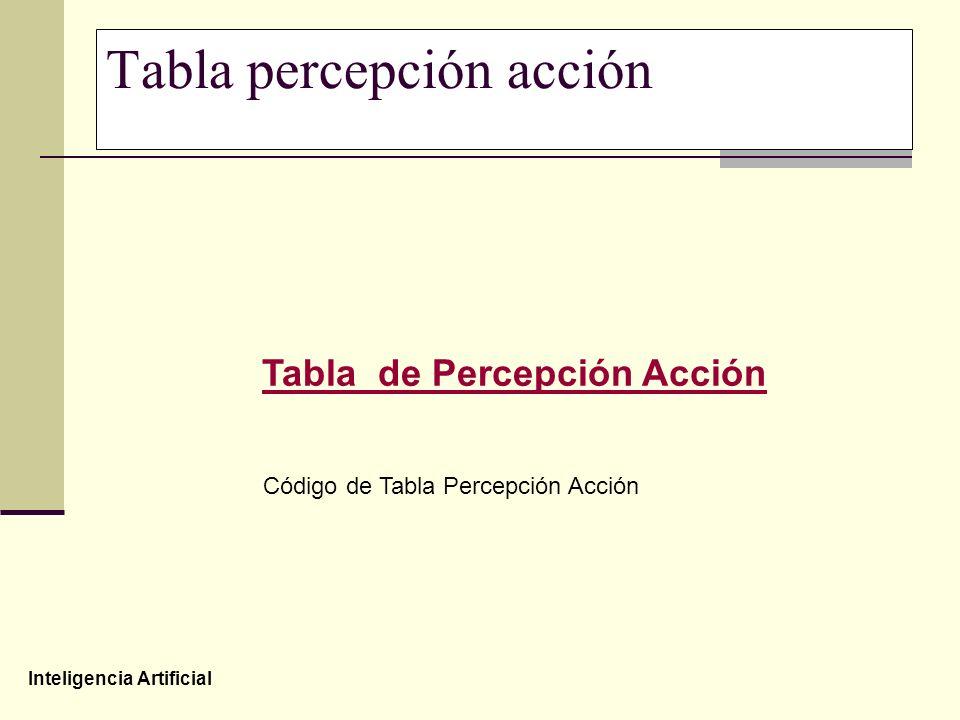 Tabla percepción acción
