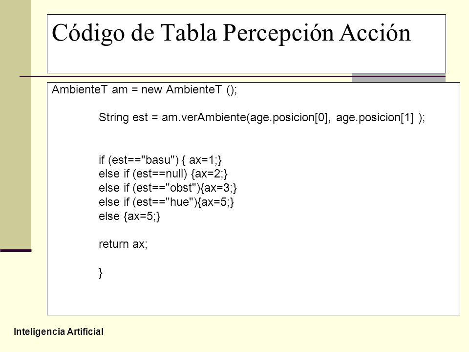Código de Tabla Percepción Acción