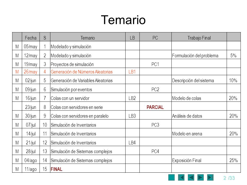 Temario Fecha S Temario LB PC Trabajo Final M 05/may 1