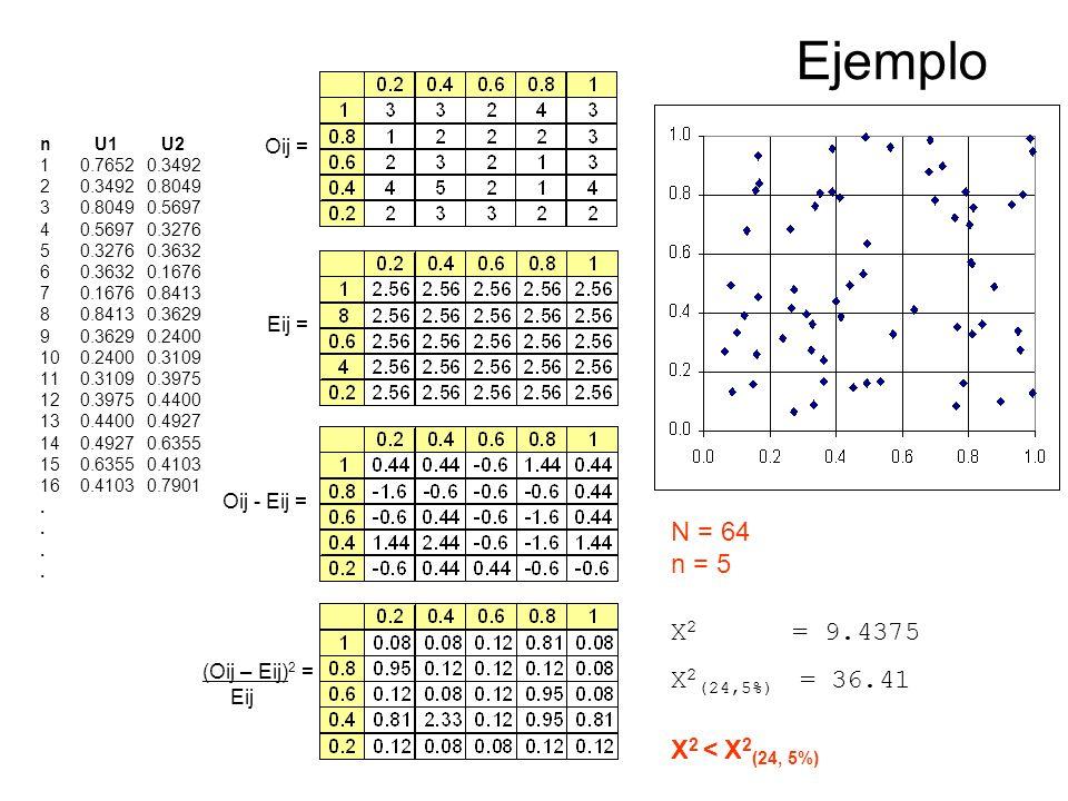Ejemplo N = 64 n = 5 X2 = 9.4375 X2(24,5%) = 36.41 X2 < X2(24, 5%)